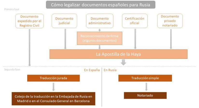 Gráfico del proceso de legalización de documentos españoles para Rusia