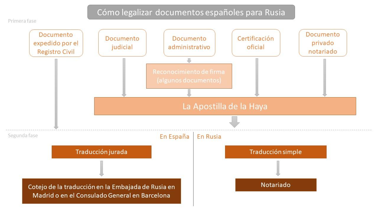 Gráfico del proceso de legalización de documentos para Rusia